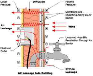 Air Leakage - Wichita